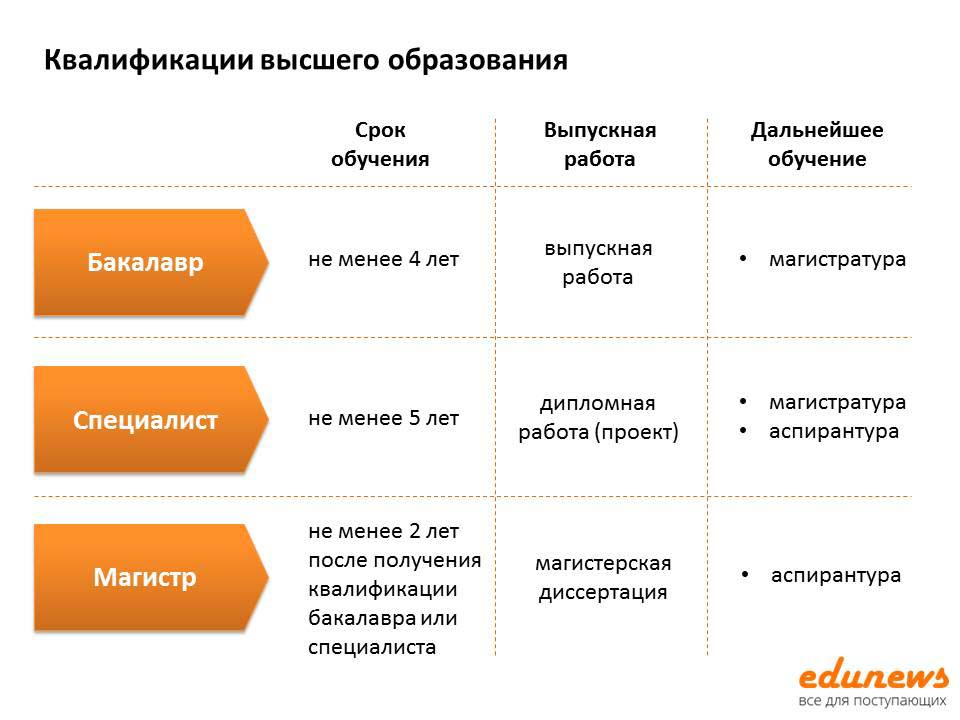 Ступени высшего образования в россии по закону об образовании